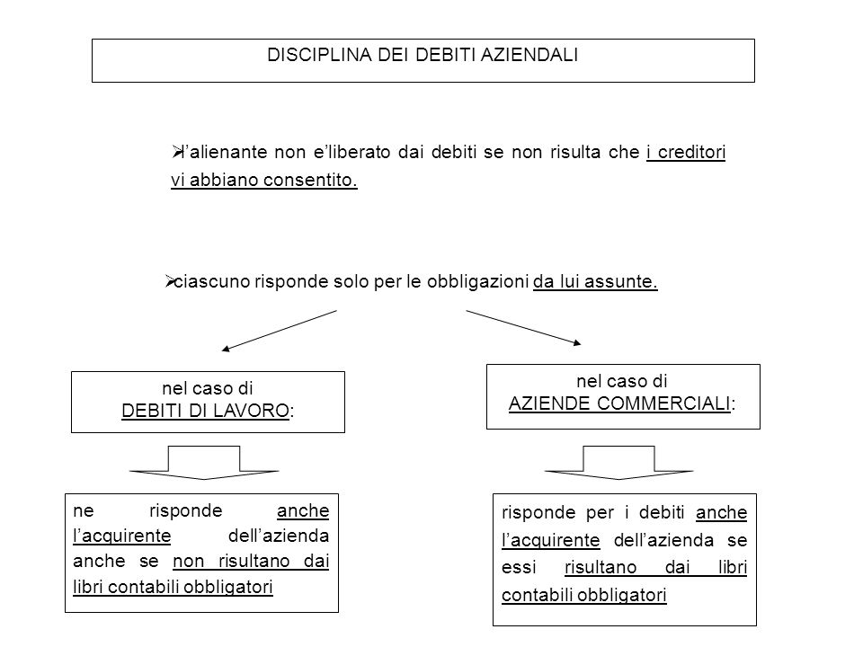 DISCIPLINA DEI DEBITI AZIENDALI  l'alienante non e'liberato dai debiti se non risulta che i creditori vi abbiano consentito.  ciascuno risponde solo