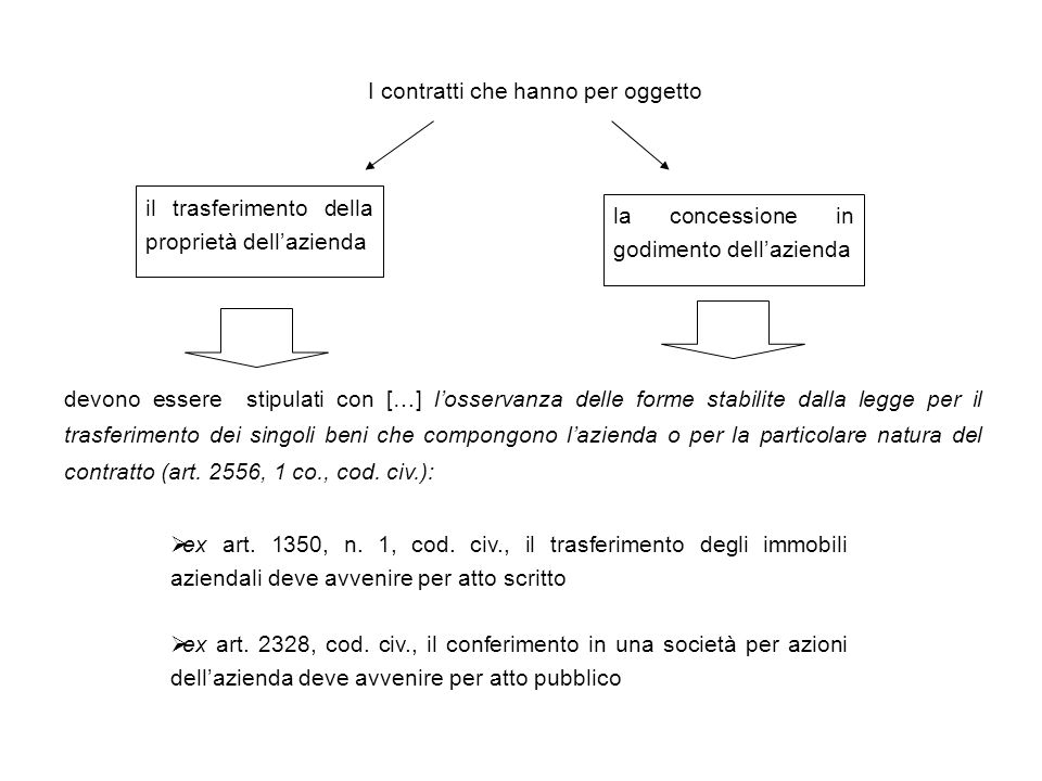 USUFRUTTO E AFFITTO DELL'AZIENDA (artt.2561 e 2562 cod.