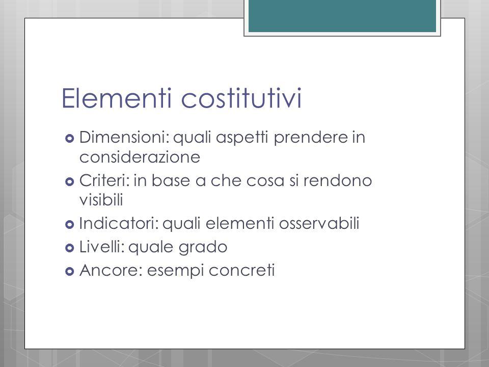 Elementi costitutivi  Dimensioni: quali aspetti prendere in considerazione  Criteri: in base a che cosa si rendono visibili  Indicatori: quali elementi osservabili  Livelli: quale grado  Ancore: esempi concreti