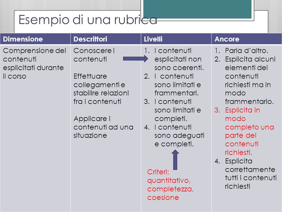 Esempio di una rubrica DimensioneDescrittoriLivelliAncore Comprensione dei contenuti esplicitati durante il corso Conoscere i contenuti Effettuare collegamenti e stabilire relazioni fra i contenuti Applicare i contenuti ad una situazione 1.I contenuti esplicitati non sono coerenti.
