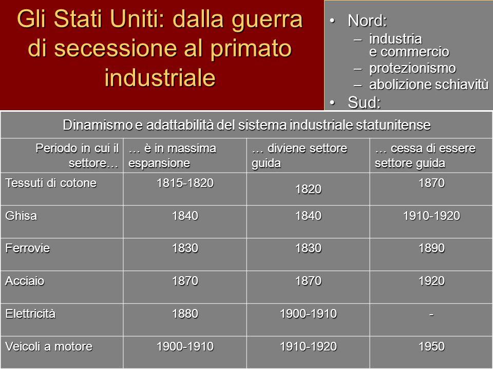 Guerra civile (1861-65) Gli Stati Uniti: dalla guerra di secessione al primato industriale Nord:Nord: –industria e commercio –protezionismo –abolizion