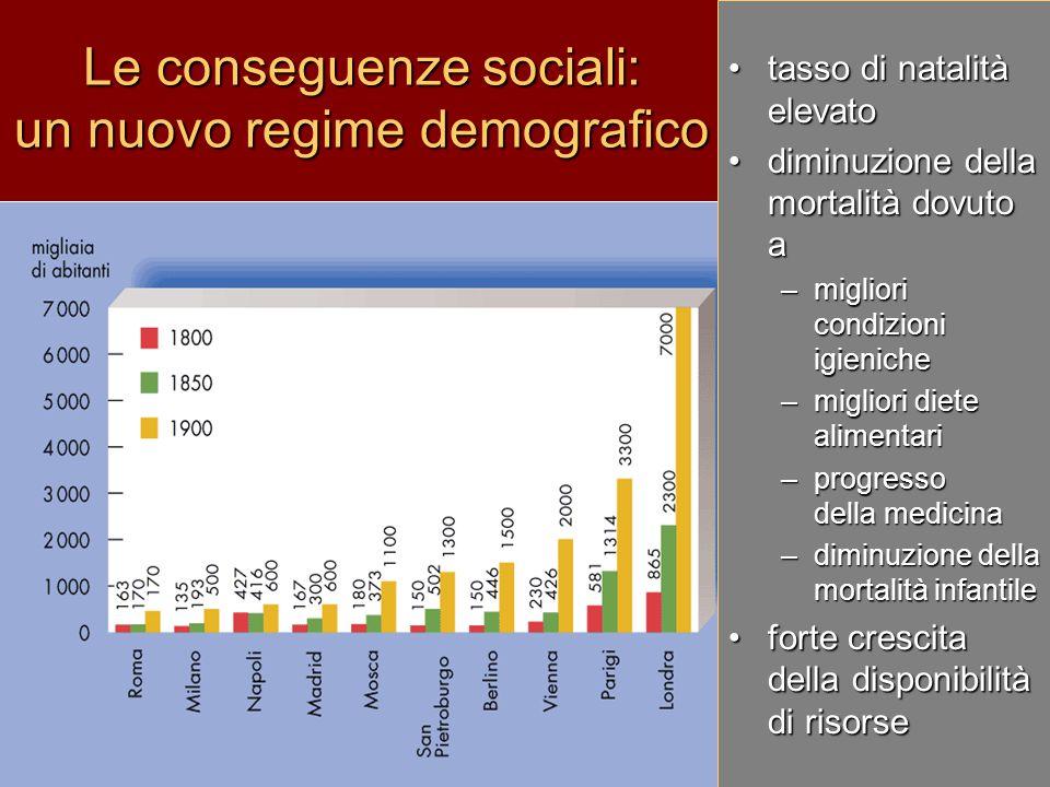 Le conseguenze sociali: un nuovo regime demografico tasso di natalità elevatotasso di natalità elevato diminuzione della mortalità dovuto adiminuzione