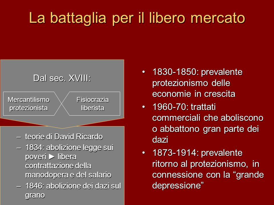 La battaglia per il libero mercato –teorie di David Ricardo –1834: abolizione legge sui poveri ► libera contrattazione della manodopera e del salario