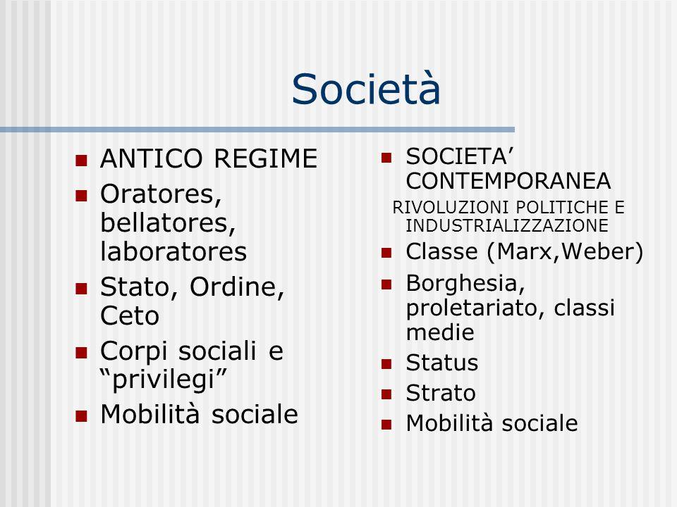 Società ANTICO REGIME Oratores, bellatores, laboratores Stato, Ordine, Ceto Corpi sociali e privilegi Mobilità sociale SOCIETA' CONTEMPORANEA RIVOLUZIONI POLITICHE E INDUSTRIALIZZAZIONE Classe (Marx,Weber)  Borghesia, proletariato, classi medie Status Strato Mobilità sociale