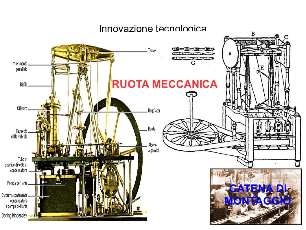 Innovazione tecnologica RUOTA MECCANICA CATENA DI MONTAGGIO