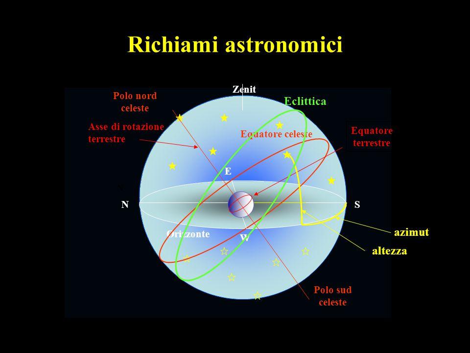 Richiami astronomici Zenit N S E W N Orizzonte Polo sud celeste Polo nord celeste Equatore celeste Asse di rotazione terrestre Equatore terrestre Ecli