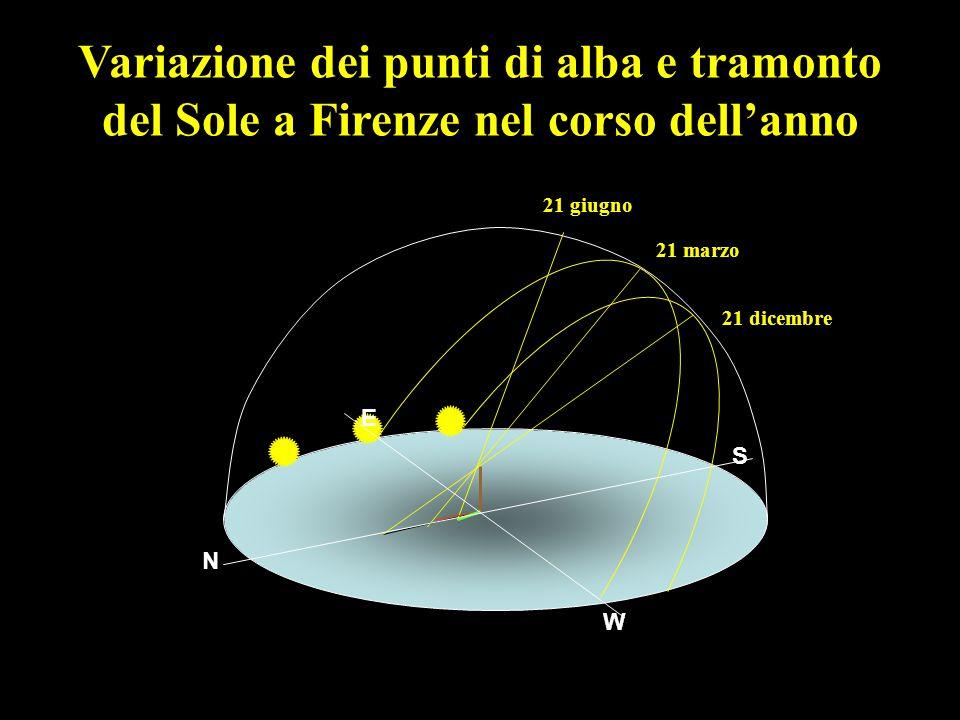 Variazione dei punti di alba e tramonto del Sole a Firenze nel corso dell'anno 21 dicembre 21 marzo 21 giugno N S E W