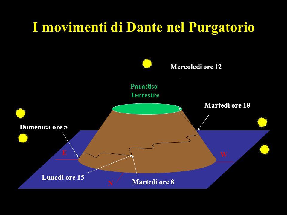 I movimenti di Dante nel Purgatorio E W N Domenica ore 5 Lunedi ore 15 Martedi ore 8 Martedi ore 18 Mercoledi ore 12 Paradiso Terrestre