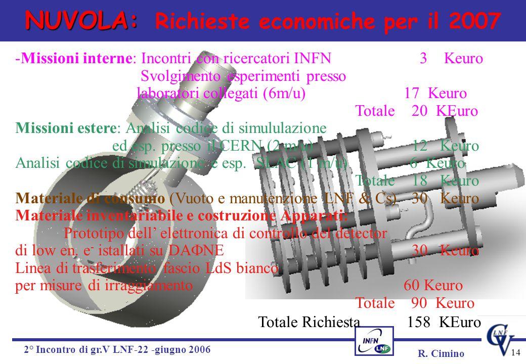 R. Cimino 2° Incontro di gr.V LNF-22 -giugno 2006 14 NUVOLA: NUVOLA: Richieste economiche per il 2007 -Missioni interne: Incontri con ricercatori INFN