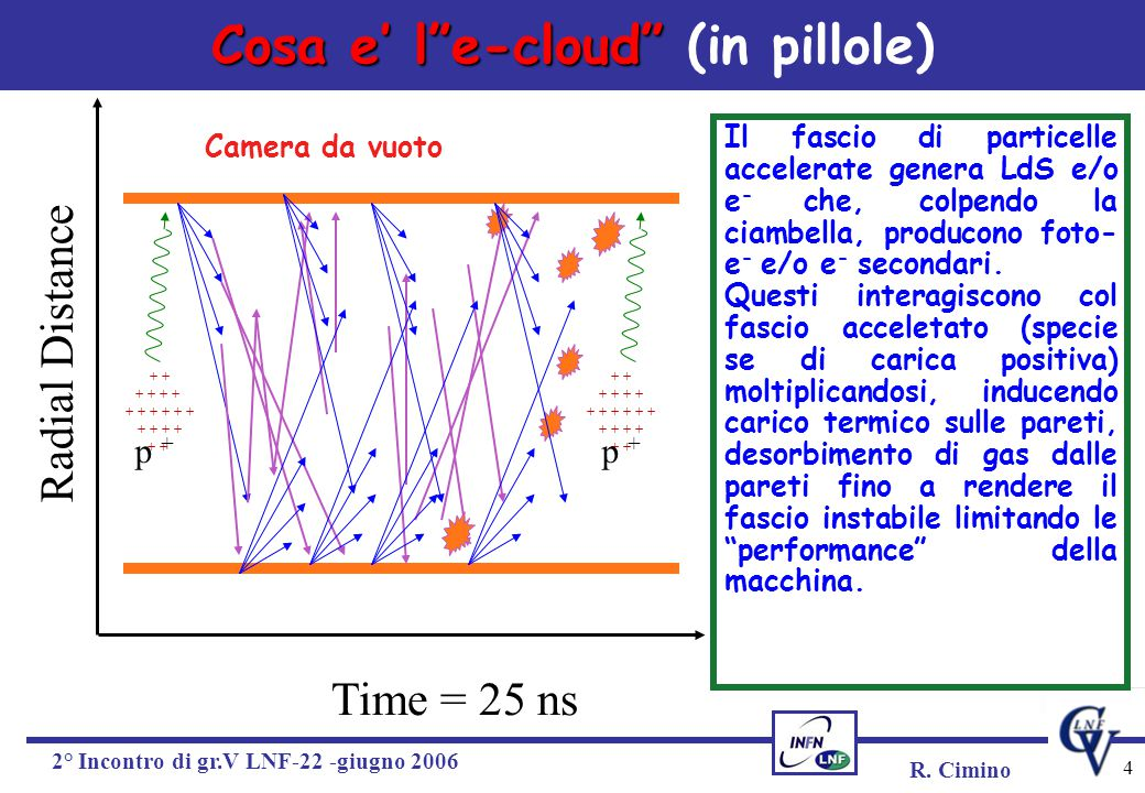 "R. Cimino 2° Incontro di gr.V LNF-22 -giugno 2006 4 Cosa e' l""e-cloud"" Cosa e' l""e-cloud"" (in pillole) Radial Distance Time = 25 ns + + + + + + + + +"