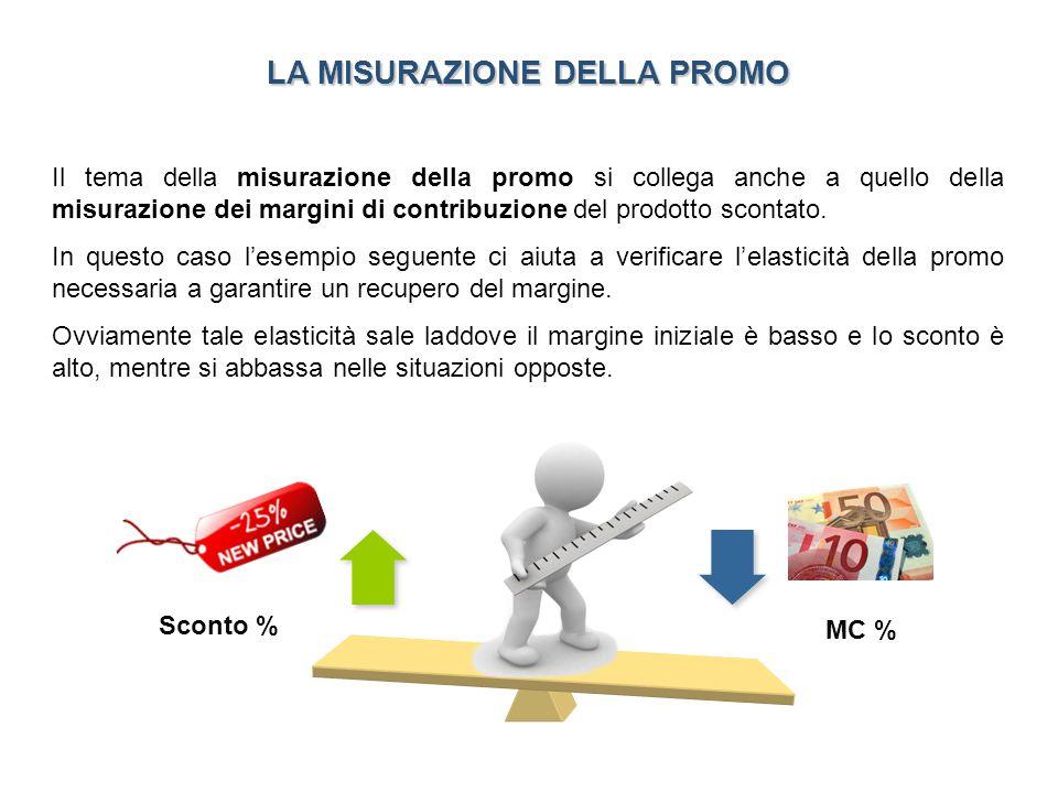 NON IN PROMO IN PROMO PA € 1,20 PV € 2,40 PV € 2,40 -10% MC= % M unit = € 100 bottiglie ……bottiglie … e se si effettua un 3 x 2 ?.