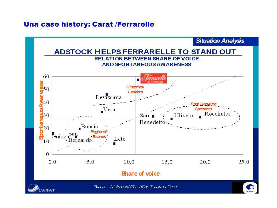 Una case history: Carat /Ferrarelle
