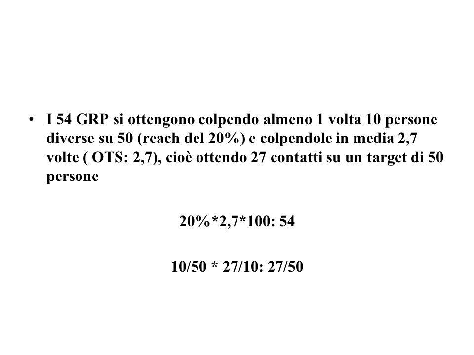 I 54 GRP si ottengono colpendo almeno 1 volta 10 persone diverse su 50 (reach del 20%) e colpendole in media 2,7 volte ( OTS: 2,7), cioè ottendo 27 contatti su un target di 50 persone 20%*2,7*100: 54 10/50 * 27/10: 27/50