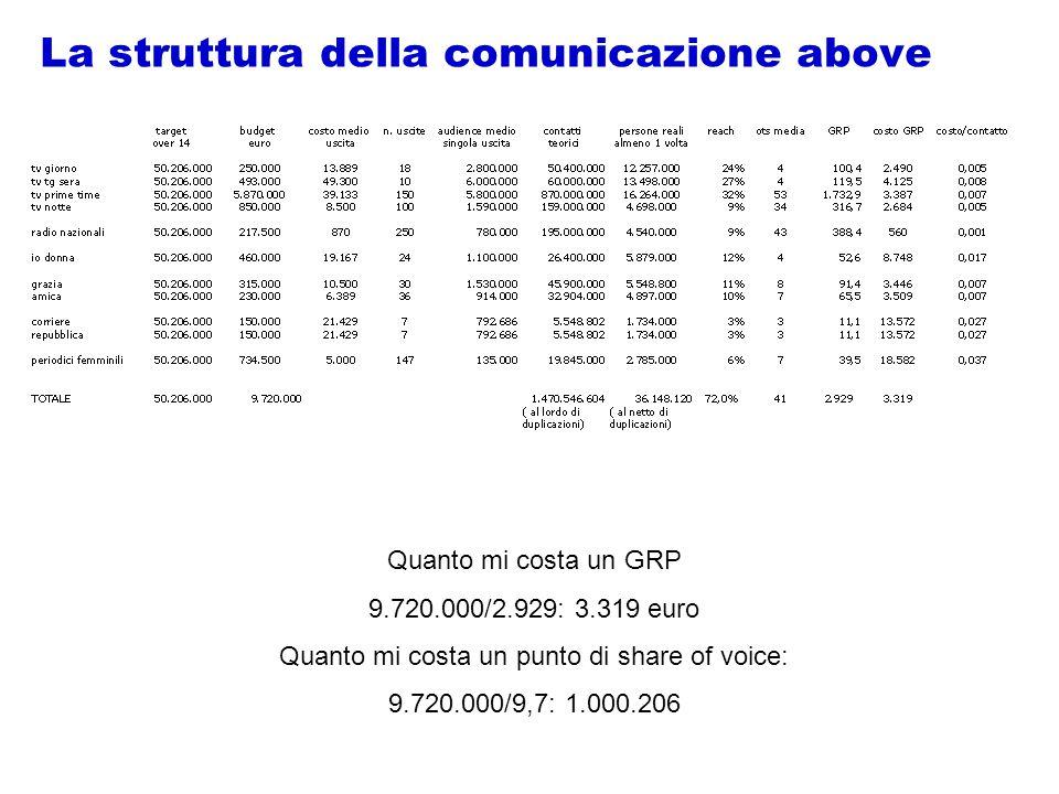 La struttura della comunicazione above Quanto mi costa un GRP 9.720.000/2.929: 3.319 euro Quanto mi costa un punto di share of voice: 9.720.000/9,7: 1.000.206