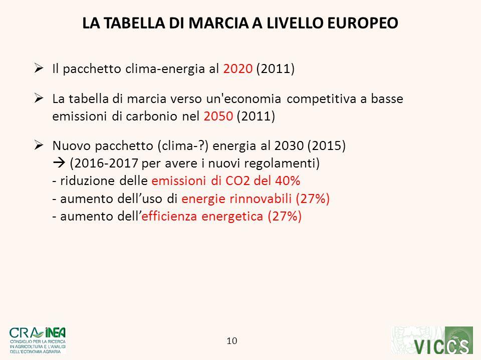 LA TABELLA DI MARCIA A LIVELLO EUROPEO 10  Il pacchetto clima-energia al 2020 (2011)  La tabella di marcia verso un'economia competitiva a basse emi
