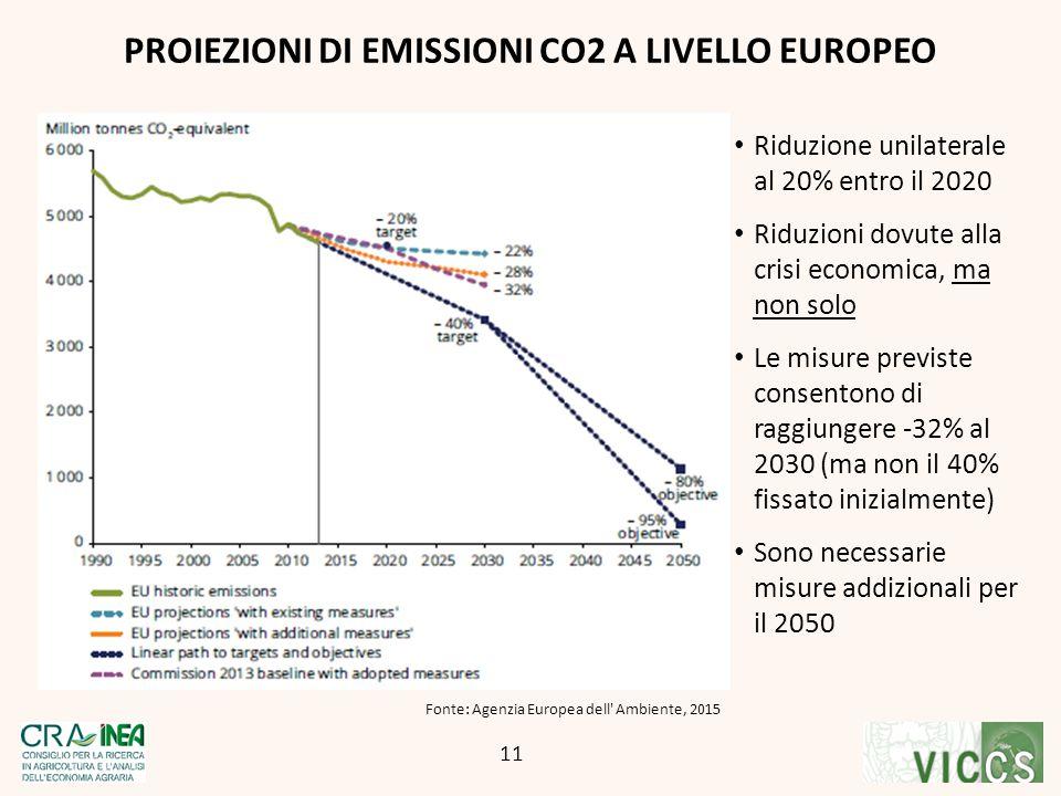 Riduzione unilaterale al 20% entro il 2020 Riduzioni dovute alla crisi economica, ma non solo Le misure previste consentono di raggiungere -32% al 203