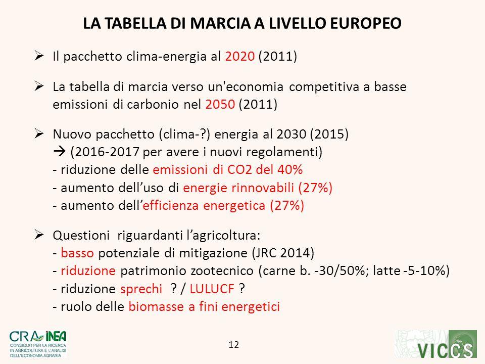 LA TABELLA DI MARCIA A LIVELLO EUROPEO 12  Il pacchetto clima-energia al 2020 (2011)  La tabella di marcia verso un'economia competitiva a basse emi