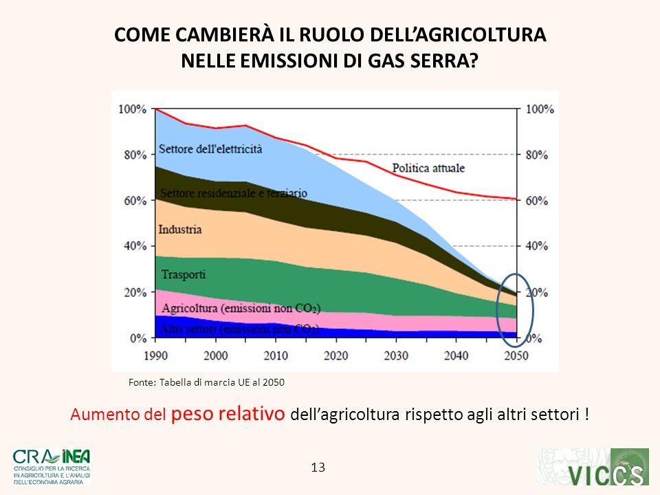 Aumento del peso relativo dell'agricoltura rispetto agli altri settori ! COME CAMBIERÀ IL RUOLO DELL'AGRICOLTURA NELLE EMISSIONI DI GAS SERRA? 13 Font
