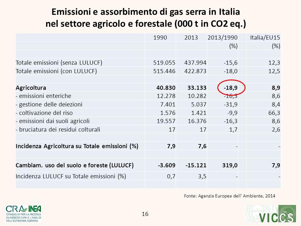 Emissioni e assorbimento di gas serra in Italia nel settore agricolo e forestale (000 t in CO2 eq.) 16 Fonte: Agenzia Europea dell' Ambiente, 2014 199
