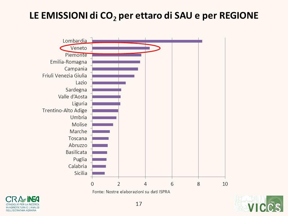 LE EMISSIONI di CO 2 per ettaro di SAU e per REGIONE 17 Fonte: Nostre elaborazioni su dati ISPRA