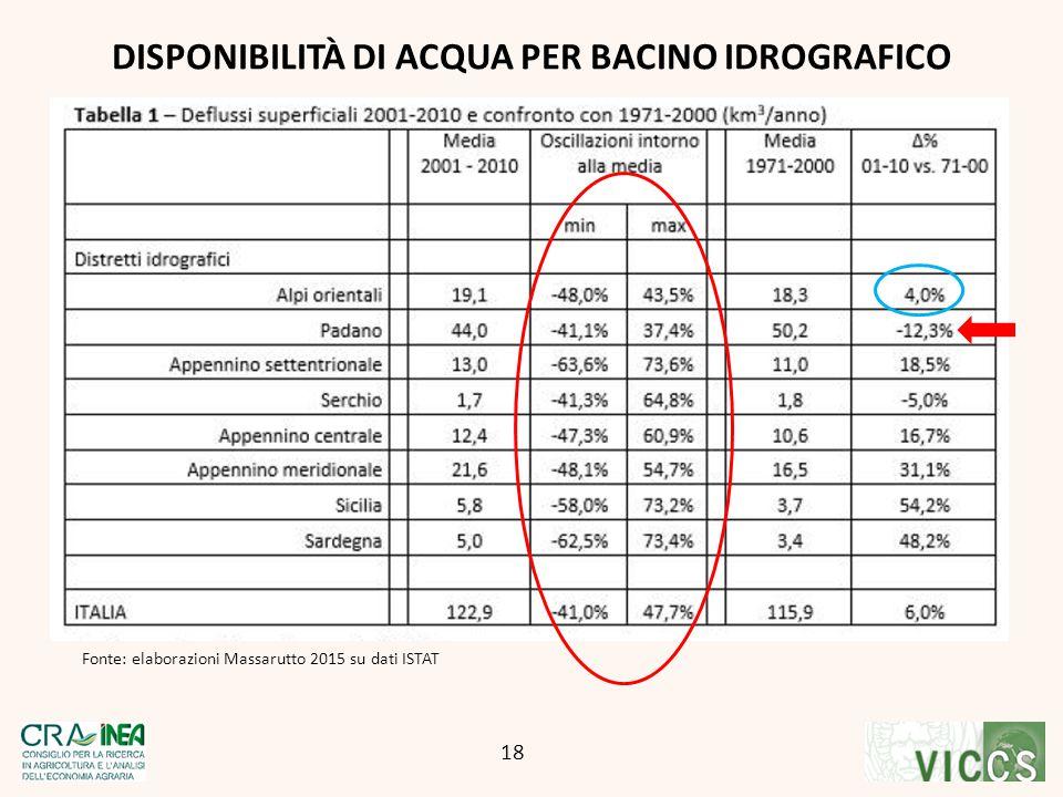 DISPONIBILITÀ DI ACQUA PER BACINO IDROGRAFICO 18 Fonte: elaborazioni Massarutto 2015 su dati ISTAT