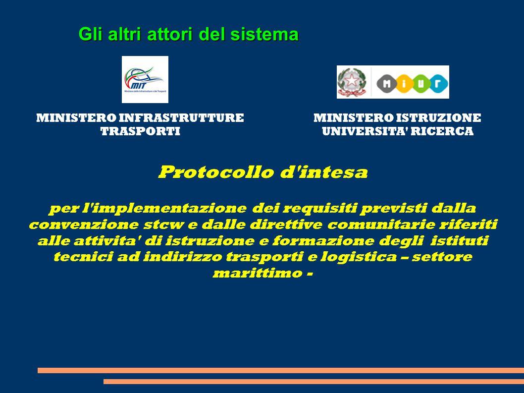Gli altri attori del sistema MINISTERO INFRASTRUTTURE TRASPORTI MINISTERO ISTRUZIONE UNIVERSITA' RICERCA Protocollo d'intesa per l'implementazione dei