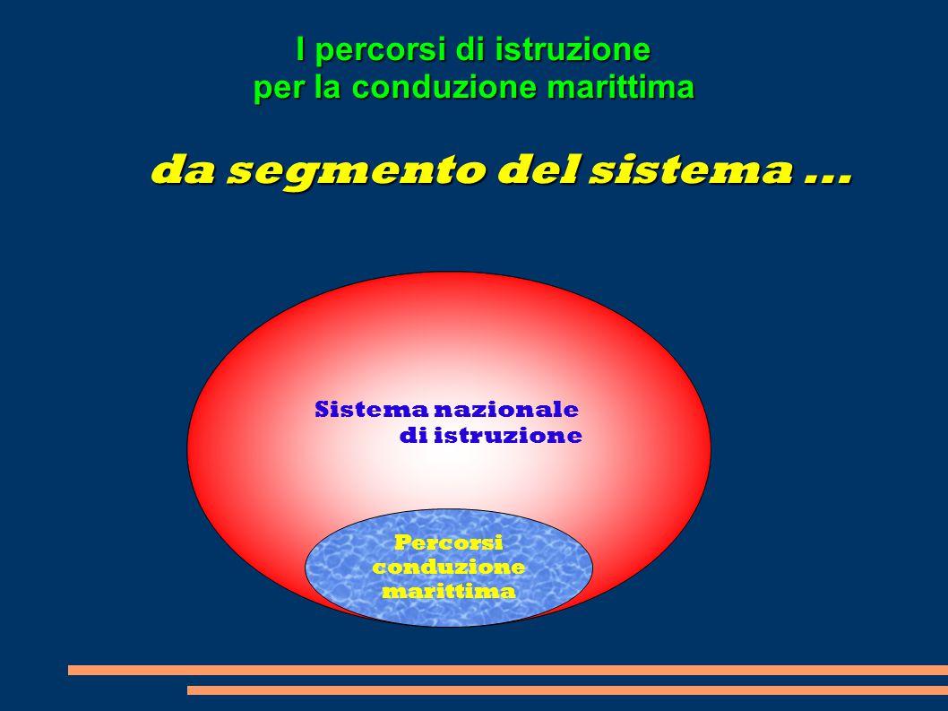 Sistema nazionale di istruzione Percorsi conduzione marittima da segmento del sistema... I percorsi di istruzione per la conduzione marittima