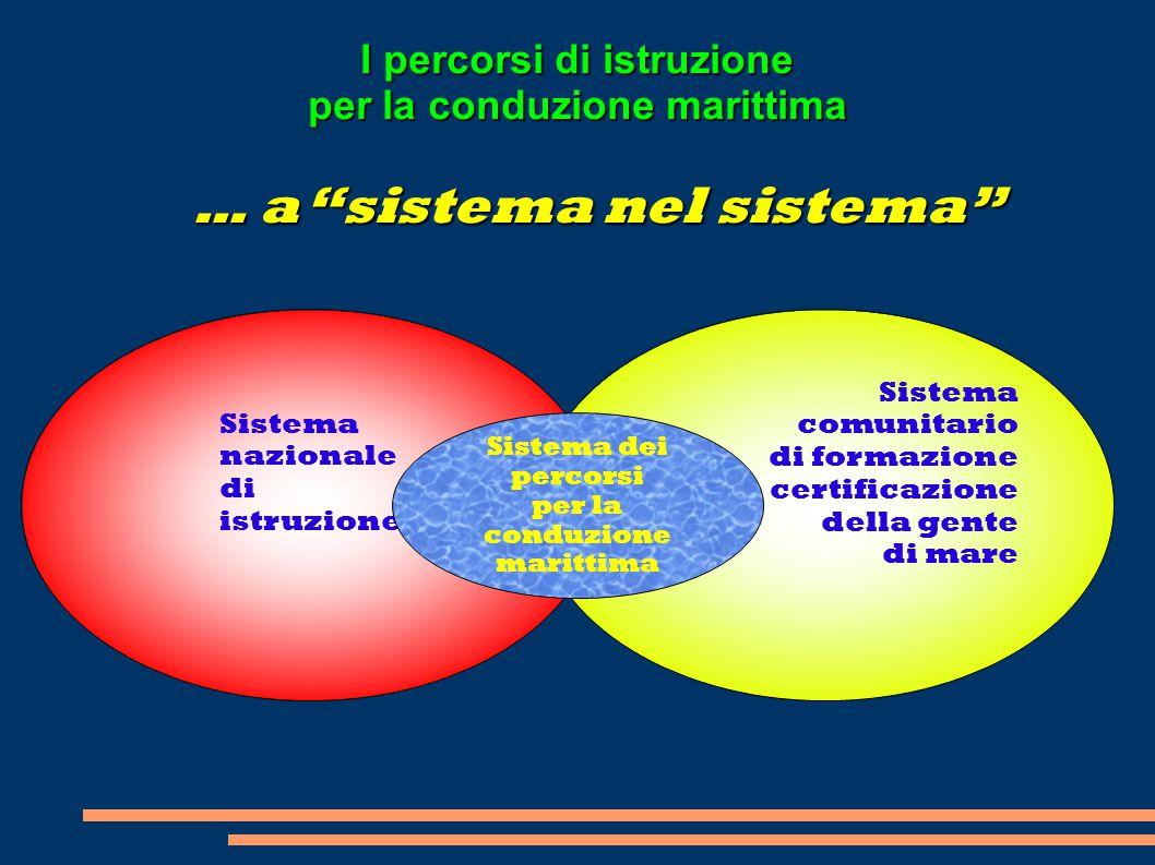 """Sistema nazionale di istruzione … a """"sistema nel sistema"""" Sistema comunitario di formazione e certificazione della gente di mare Sistema dei percorsi"""