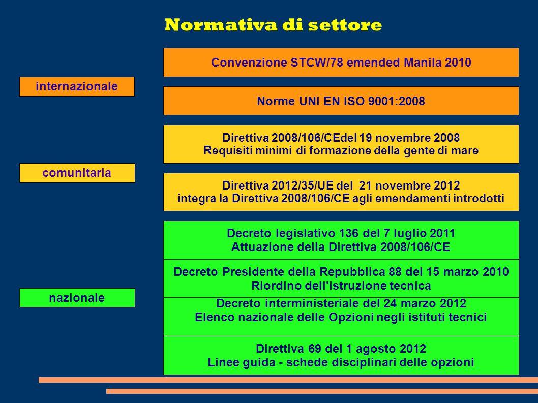 Normativa di settore internazionale comunitaria nazionale Norme UNI EN ISO 9001:2008 Convenzione STCW/78 emended Manila 2010 Direttiva 2012/35/UE del