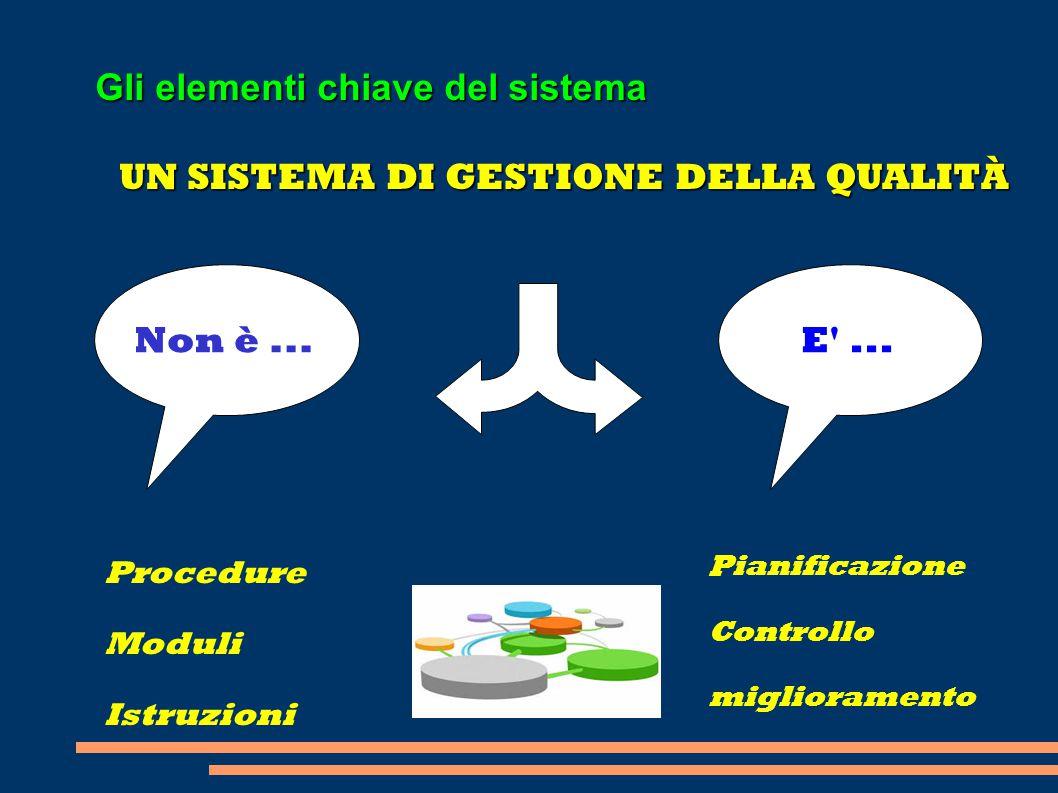 UN SISTEMA DI GESTIONE DELLA QUALITÀ Gli elementi chiave del sistema Procedure Moduli Istruzioni Pianificazione Controllo miglioramento E'...Non è...