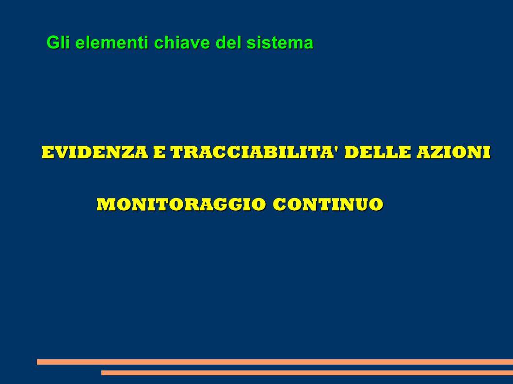 Gli elementi chiave del sistema EVIDENZA E TRACCIABILITA' DELLE AZIONI MONITORAGGIO CONTINUO