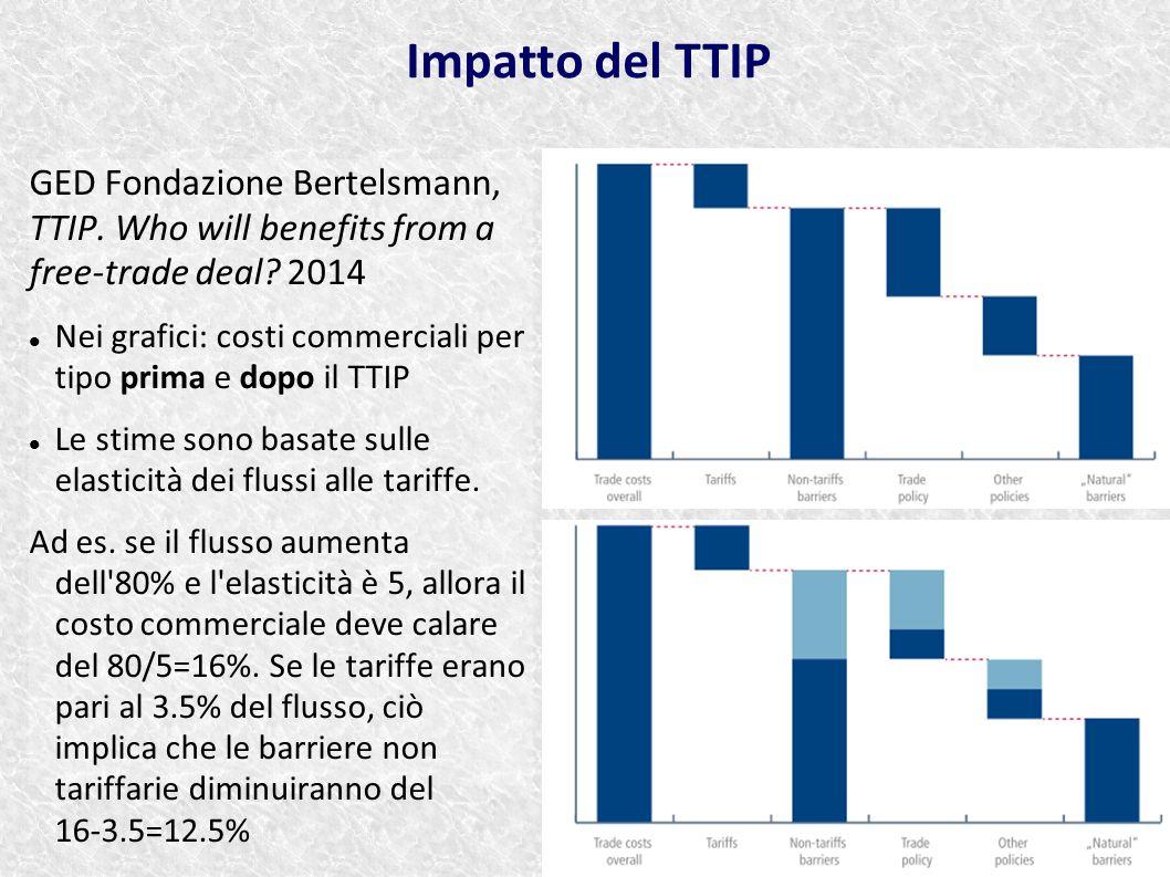 GED Fondazione Bertelsmann, TTIP. Who will benefits from a free-trade deal? 2014 Nei grafici: costi commerciali per tipo prima e dopo il TTIP Le stime