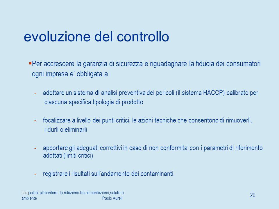 La qualita' alimentare: la relazione tra alimentazione,salute e ambiente Paolo Aureli 20 evoluzione del controllo  Per accrescere la garanzia di sicu