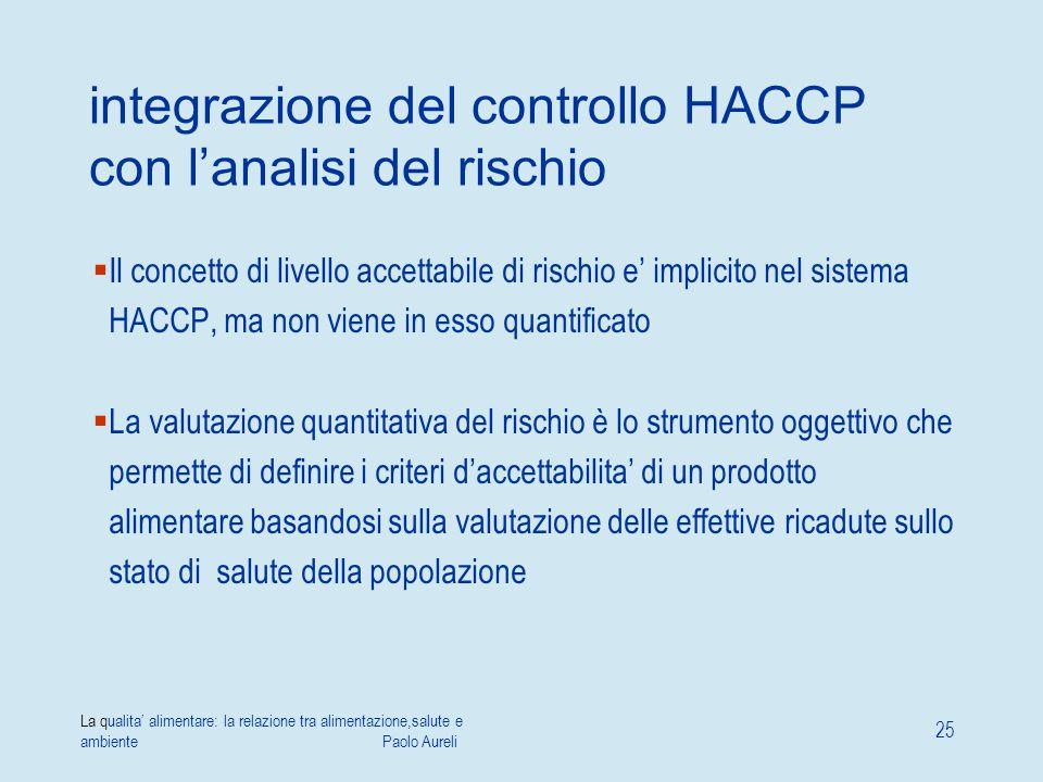La qualita' alimentare: la relazione tra alimentazione,salute e ambiente Paolo Aureli 25 integrazione del controllo HACCP con l'analisi del rischio 