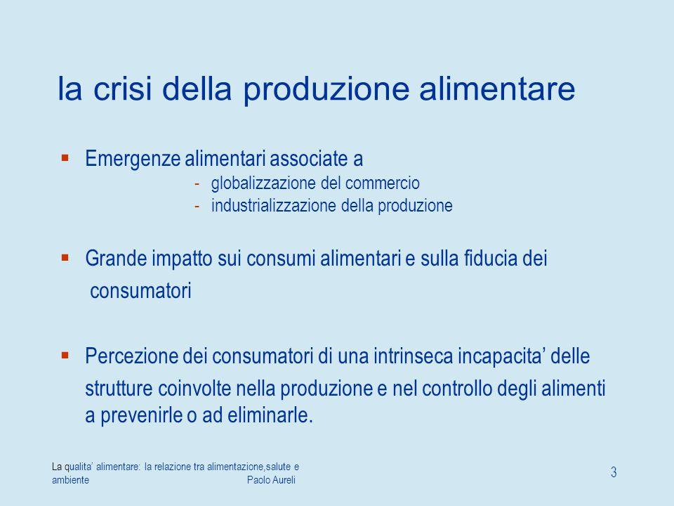 La qualita' alimentare: la relazione tra alimentazione,salute e ambiente Paolo Aureli 3 la crisi della produzione alimentare  Emergenze alimentari as