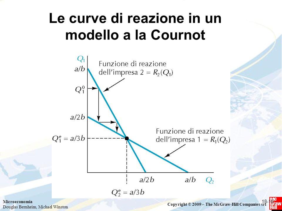 Microeconomia Douglas Bernheim, Michael Winston Copyright © 2009 – The McGraw-Hill Companies srl Le curve di reazione in un modello a la Cournot 18-16