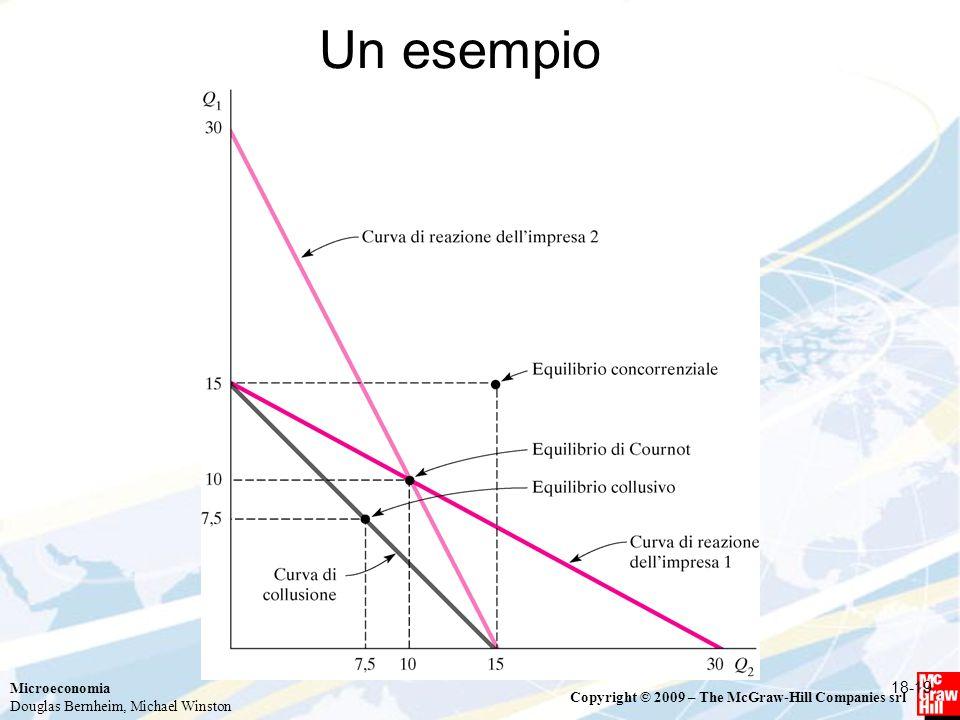 Microeconomia Douglas Bernheim, Michael Winston Copyright © 2009 – The McGraw-Hill Companies srl 18-19 Un esempio
