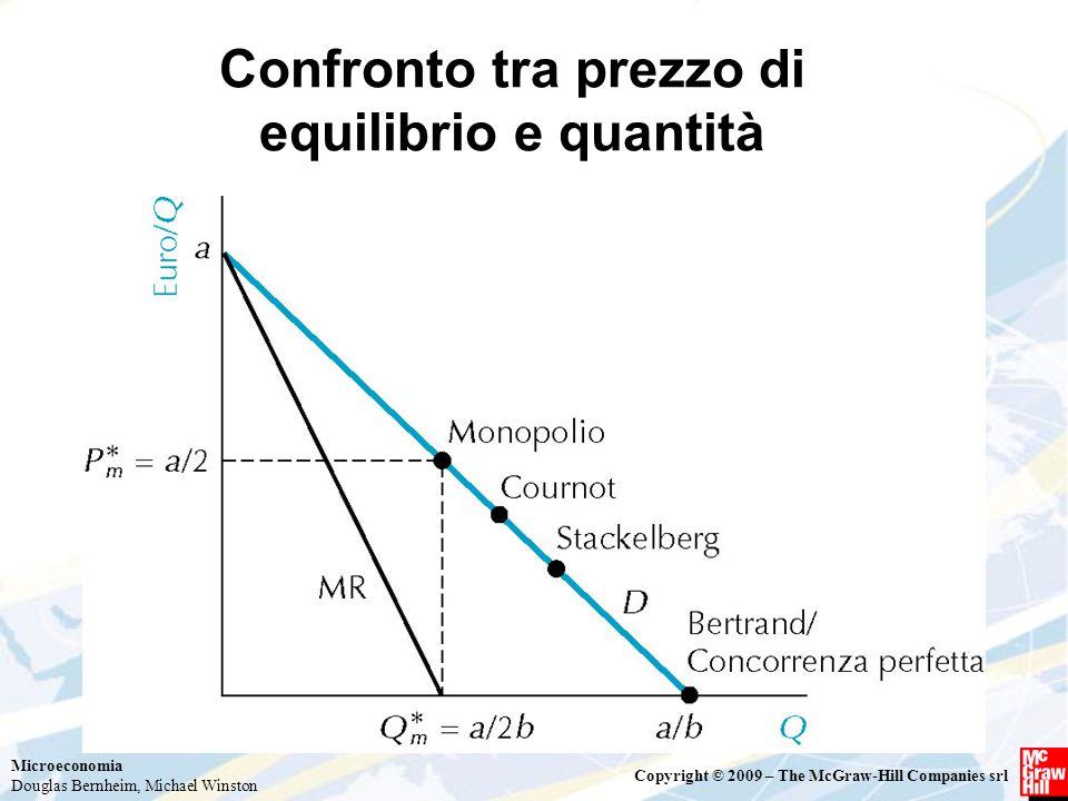 Microeconomia Douglas Bernheim, Michael Winston Copyright © 2009 – The McGraw-Hill Companies srl Confronto tra prezzo di equilibrio e quantità