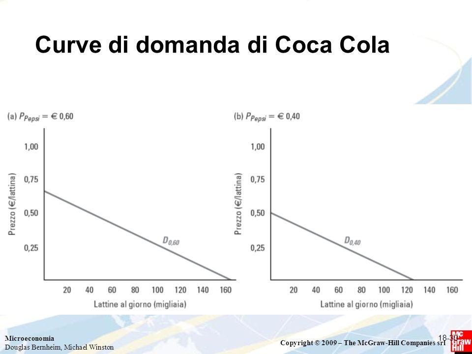 Microeconomia Douglas Bernheim, Michael Winston Copyright © 2009 – The McGraw-Hill Companies srl Curve di domanda di Coca Cola 18-30