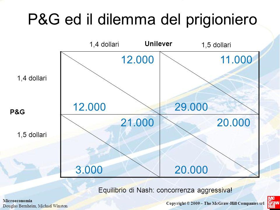 Microeconomia Douglas Bernheim, Michael Winston Copyright © 2009 – The McGraw-Hill Companies srl P&G ed il dilemma del prigioniero 12.000 11.000 29.000 21.000 3.000 20.000 1,4 dollari 1,5 dollari P&G Unilever Equilibrio di Nash: concorrenza aggressiva!
