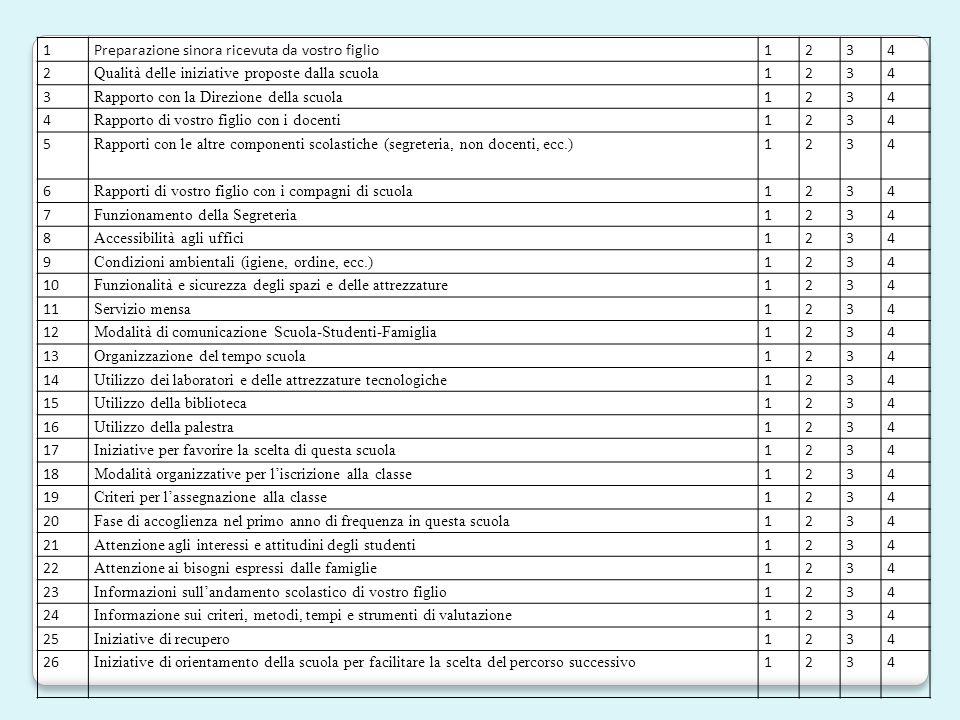 Risultati generali:risposte datirestituiti% Docenti primaria575189,4 Docenti secondaria333193,9 Famiglie primaria55751392,1 Famiglie secondaria3322657