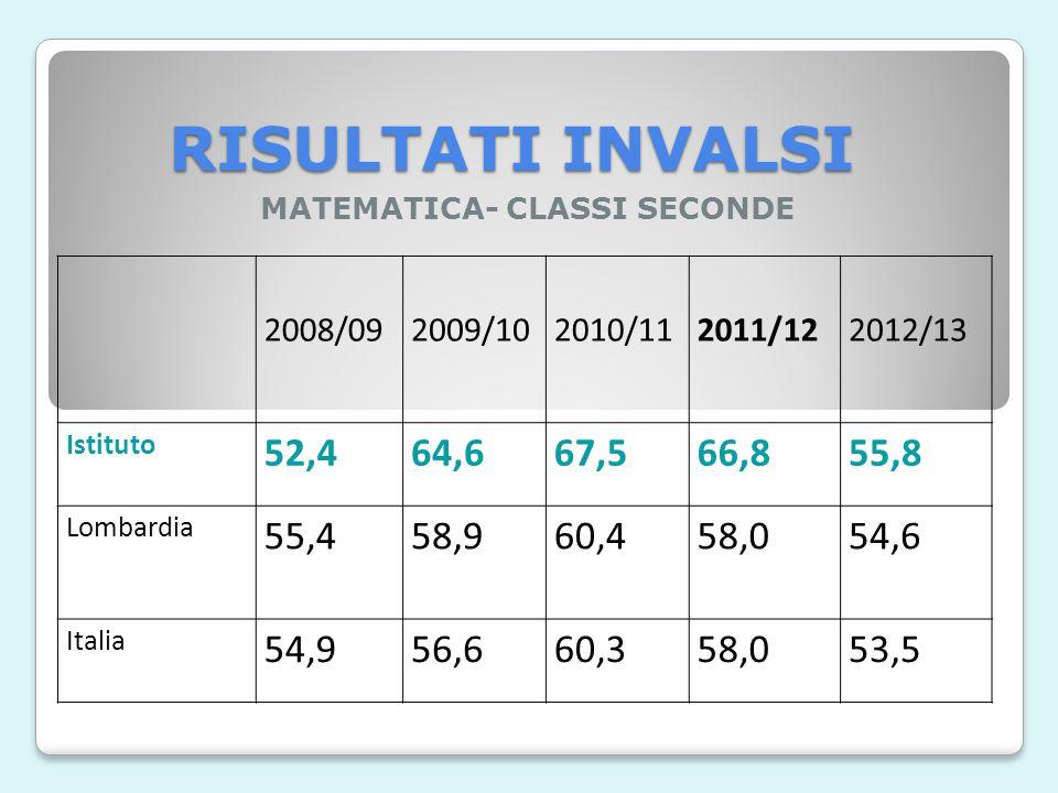 RISULTATI INVALSI ITALIANO- CLASSI SECONDE 2008/'092009/'102010/11 2011/122012/13 Istituto 75,969,175,983,277,665,8 Lombardia 68,963,070,875,870,260,7
