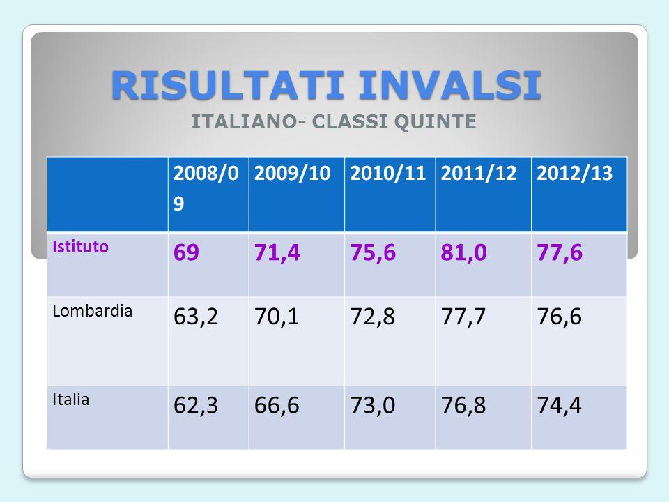 RISULTATI INVALSI MATEMATICA- CLASSI SECONDE 2008/092009/102010/112011/122012/13 Istituto 52,464,667,566,855,8 Lombardia 55,458,960,458,054,6 Italia 5