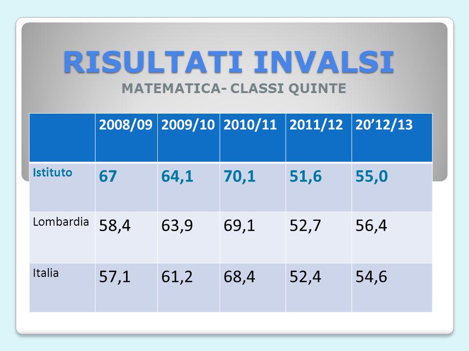 RISULTATI INVALSI ITALIANO- CLASSI QUINTE 2008/0 9 2009/102010/112011/122012/13 Istituto 6971,475,681,077,6 Lombardia 63,270,172,877,776,6 Italia 62,3