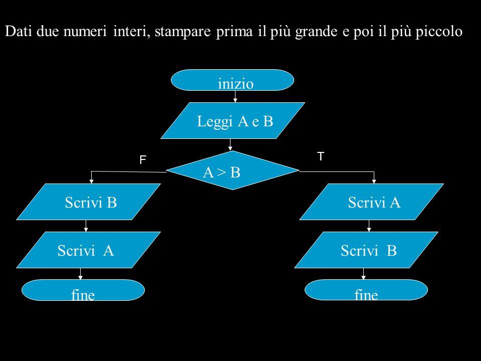 Dati due numeri interi, stampare prima il più grande e poi il più piccolo inizio Leggi A e BScrivi AScrivi B fine Scrivi A fine A > B T F