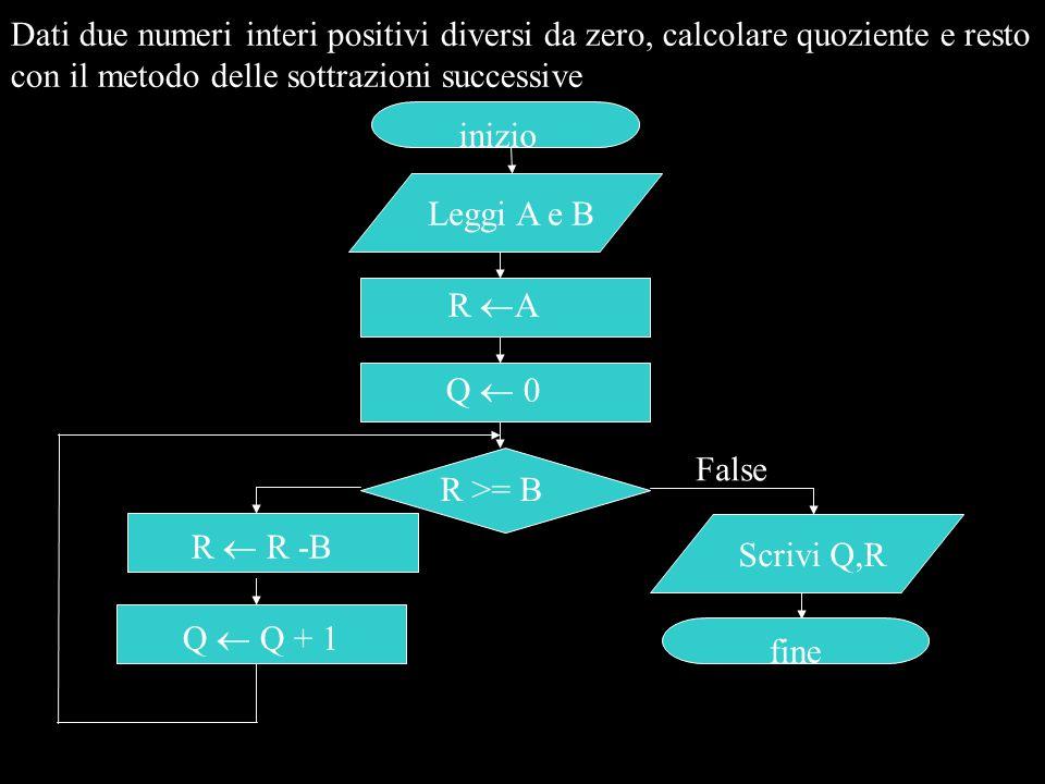 Dati due numeri interi positivi diversi da zero, calcolare quoziente e resto con il metodo delle sottrazioni successive inizio Leggi A e B R >= B Scri