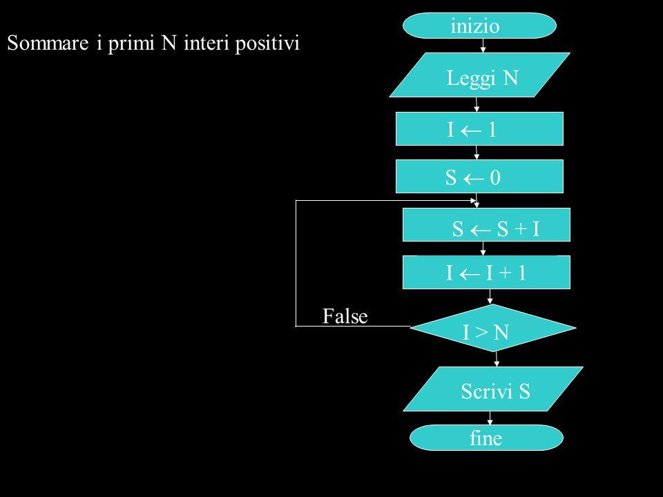Sommare i primi N interi positivi inizio Leggi N I > N Scrivi S fine I  1 False S  S + I I  I + 1 S  0