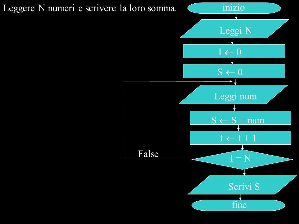 Leggere N numeri e scrivere la loro somma. inizio Leggi N I = N Scrivi S fine I  0 False S  S + num I  I + 1 S  0 Leggi num
