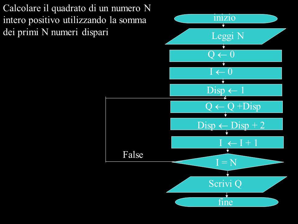 inizio Leggi N I = N Scrivi Q fine Q  0 False Disp  Disp + 2 I  0 Disp  1 Calcolare il quadrato di un numero N intero positivo utilizzando la somm