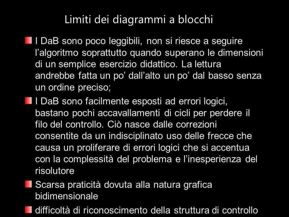 Limiti dei diagrammi a blocchi I DaB sono poco leggibili, non si riesce a seguire l'algoritmo soprattutto quando superano le dimensioni di un semplice